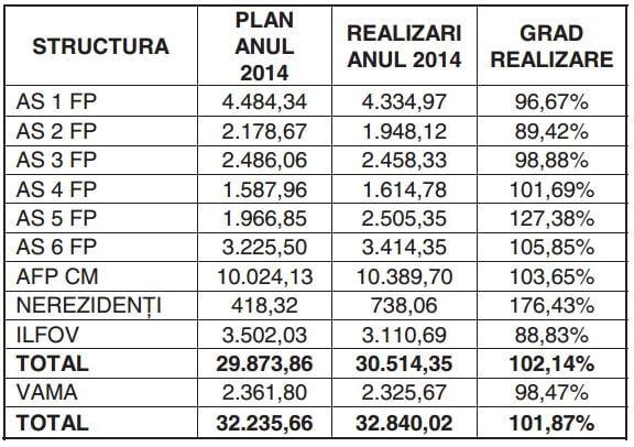 plan-incasari_Bucuresti2014