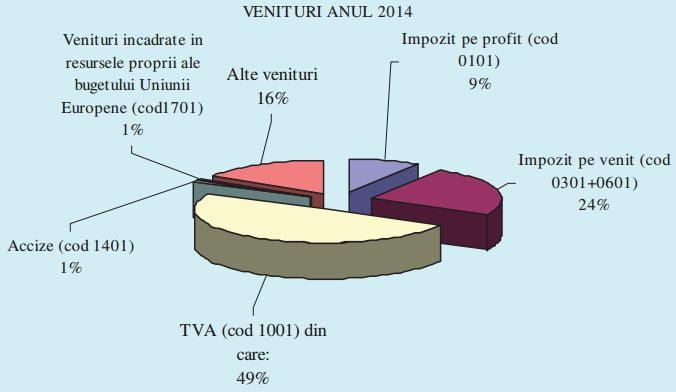 venituri-fiscale-2014-bucuresti