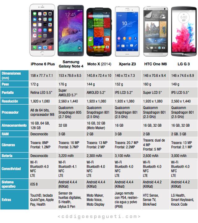 Mano a mano: El iPhone 6 Plus frente a la competencia Android - Código Espagueti