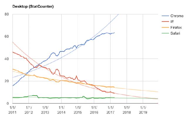"""Andreas Gal, antiguo CTO de Mozilla, asegura que Chrome ganó la batalla y Firefox """"no va a ningún lado"""""""