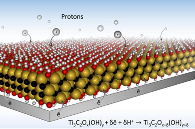 El diseño de los electrodos con MXene permiten una carga más rápida porque abren caminos para que los iones viajen rápidamente dentro del material.