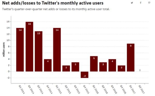 Las ganancias netas de Twitter trimestre a trimestre, con el total de usuarios activos mensuales.