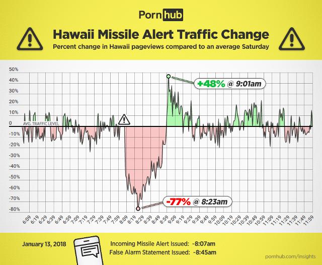 Porhub detectó un incremento del 48% tras la falsa alarma en Hawai