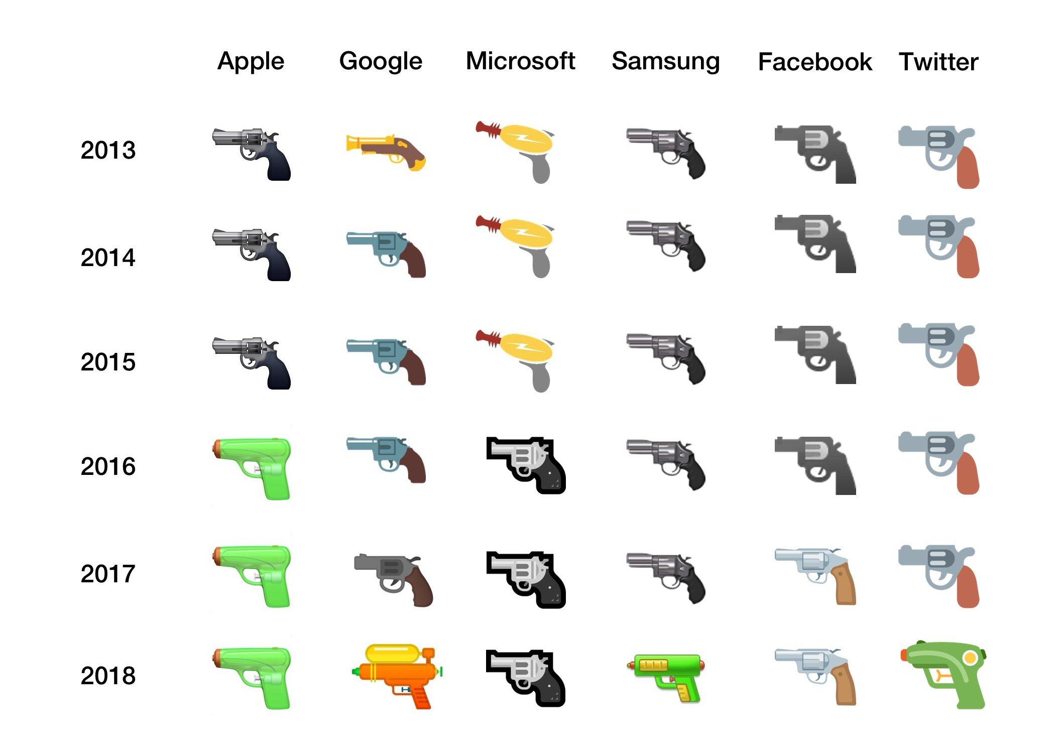 Reemplazan el emoji del revolver por una pistola de agua