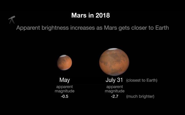 Marte se verá más grande