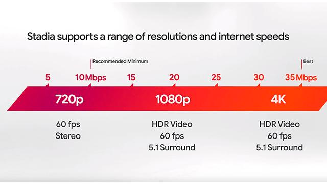 Nivel de la resolución en relación a la velocidad del internet que necesita Stadia