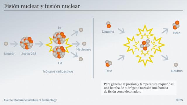 Esquema que explica la diferencia entre fisión y fusión nuclear