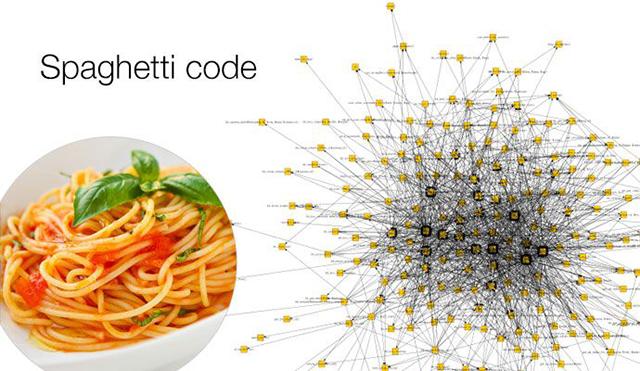 Código Espagueti