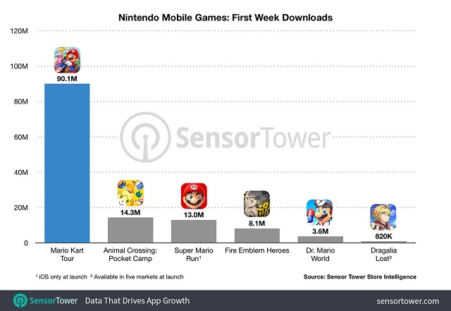 Juego de Nintendo más descargado
