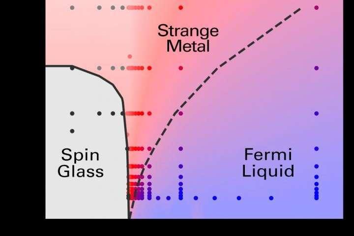 Metales extraños son considerados como estado de la materia