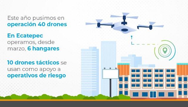 Drones Edomex