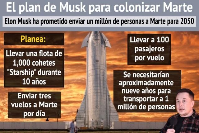 Elon Musk Marte