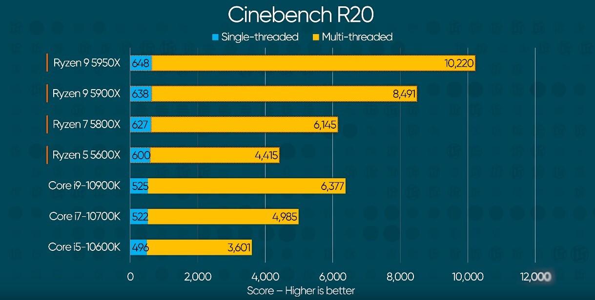 amd ryzen 5000 cinebench benchmark
