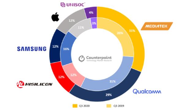 MediaTek fue el mayor vendedor de procesadores a nivel mundial