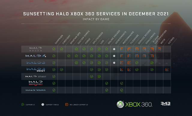 Xbox 360 ya no brindará soporte para Halo online