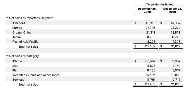 Apple rompió su récord de ingresos trimestrales