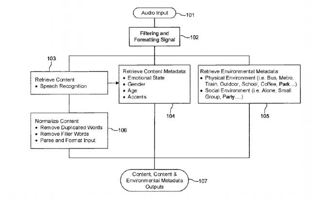 Spotify patenta tecnología para captar emociones