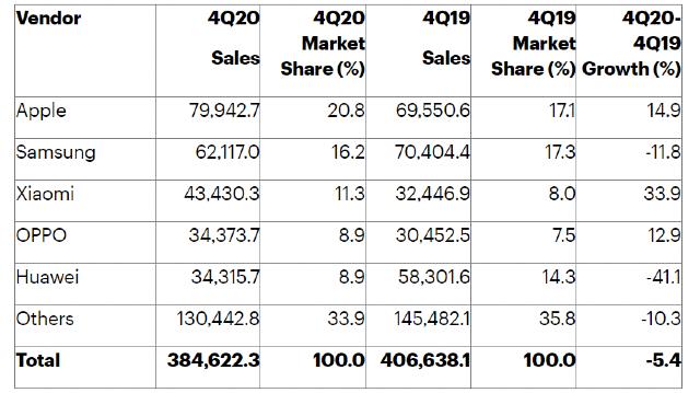 Apple desplazó a Samsung en ventas de celulares