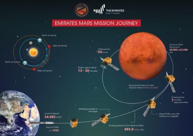 Misión Hope Mars entró con éxito a la órbita de Marte