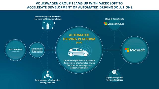 Microsoft y Volkswagen trabajarán en el desarrollo de vehículos autónomos