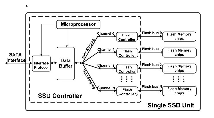 arquitectura de un ssd
