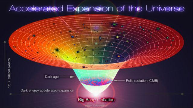 diagrama de la aceleración del universo