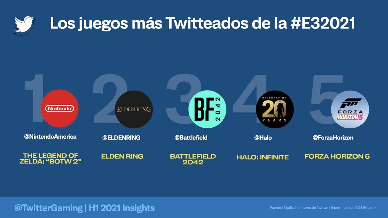 Videojuegos Más Populares E3 2021 Twitter