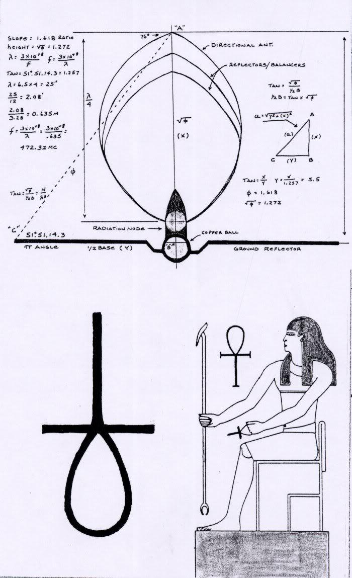 El Misterio de el Ankh y el Electromagnetismo