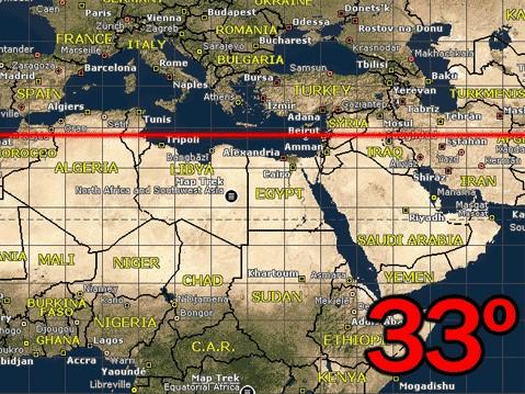 La guerra mundial y el paralelo 33