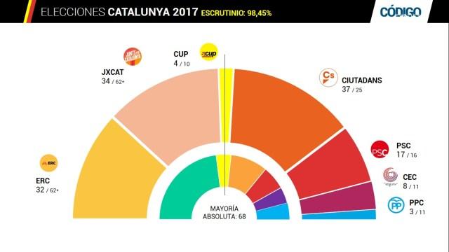 Ciudadanos gana las elecciones pero el independentismo mantiene la mayoría absoluta