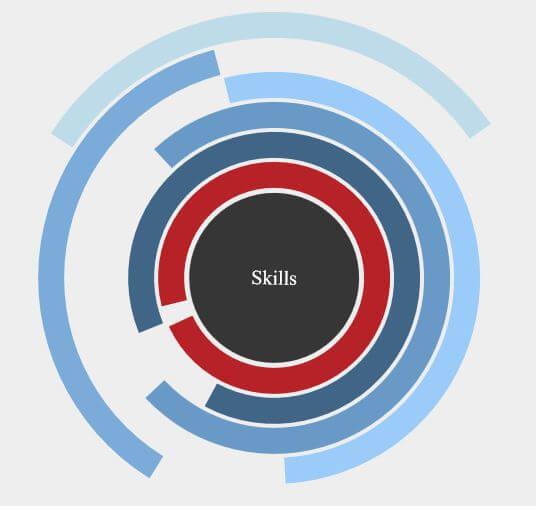 grafico css3