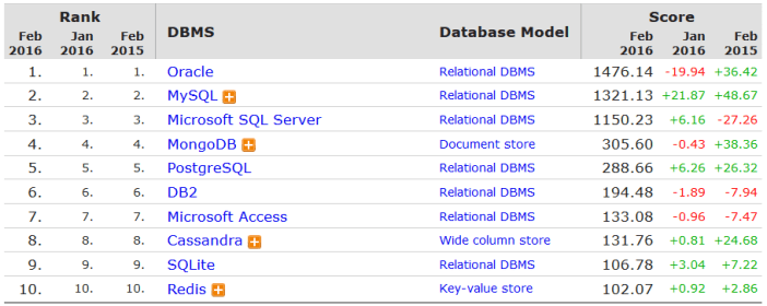 database codigo simples .net