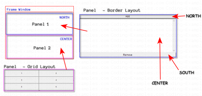 Java AWT Nested Container