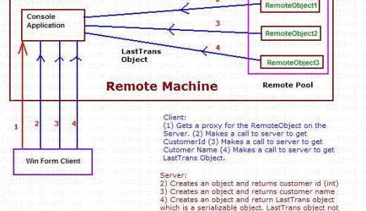 How Single Call Server Activated Object Works