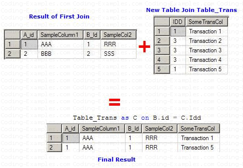 Table Join Involving More than two Tables