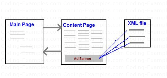 Ad Banner and Advertisement Info in XML File