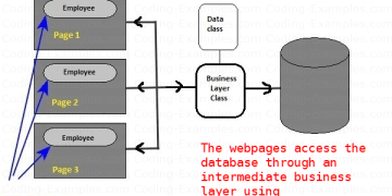 Asp.Net and ObjectDataSource via Business Layer