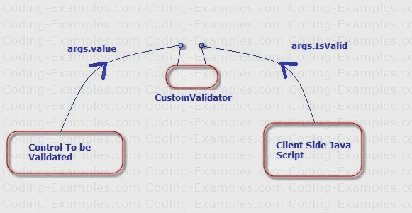 CustomValidator & Java-script Scripting