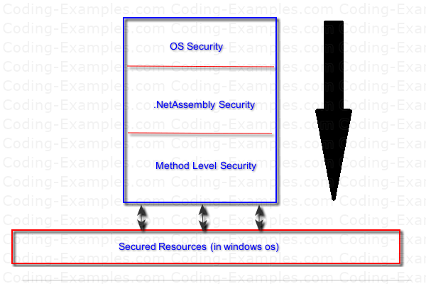 Code Access Security - Layers