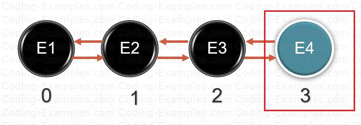Adding Element to LinkedList Queue