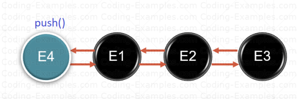 Add Element to a Stack via push Method