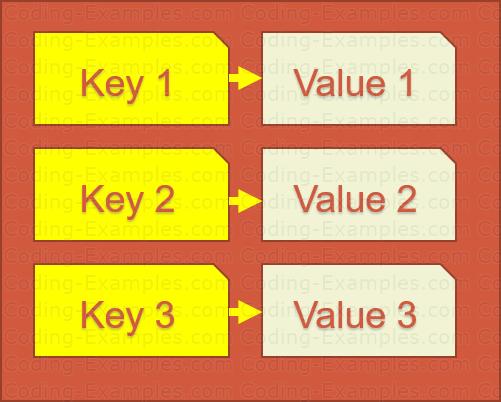 Key-Value Pair of HashMap
