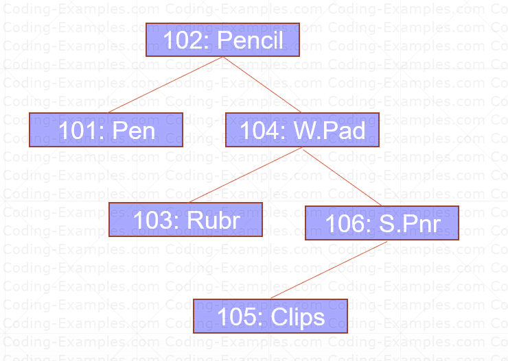 Product Class Represented as Binary Search Tree - By TreeSet