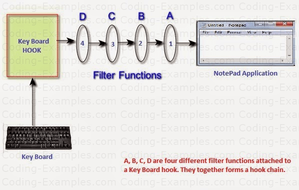 Keyboard Hook and Filter Functions