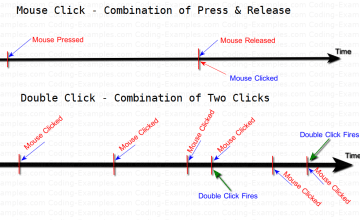 Mouse-Press-Mouse-Release-Click-Double-Click