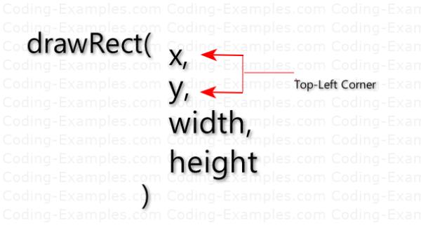 Graphics drawRect Parameters