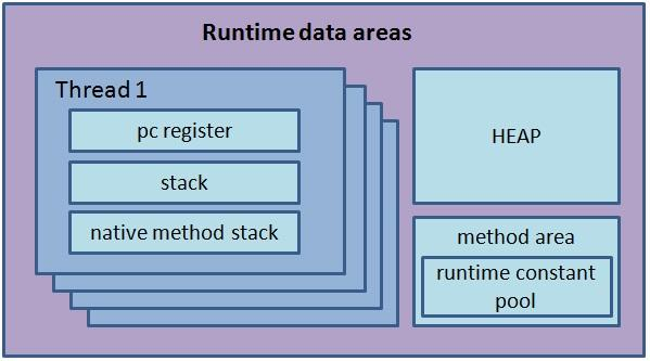 stack diagram virtual environment web application security architecture jvm memory model coding geek overview of the different runtime data areas a