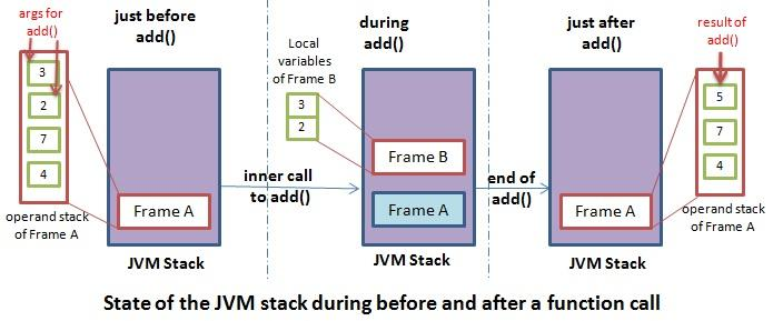 stack diagram virtual environment 12 volt boat wiring jvm memory model coding geek example of the state a method during after and before an inner call