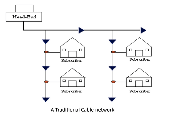 metropolitan area network cable