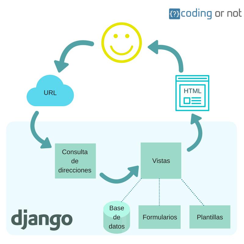 Diagrama de funcionamiento de Django
